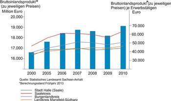 Entwicklung des Bruttoinlandsproduktes 2000-2010