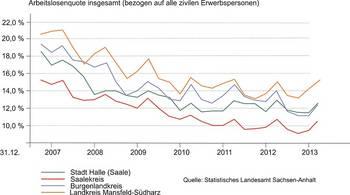 Arbeitsloenquote 2007-2014