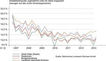 Jugendarbeitslosenquote 2007-2014