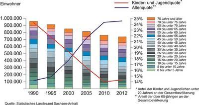 Demografische Entwicklung in der Region Halle 1990-2012